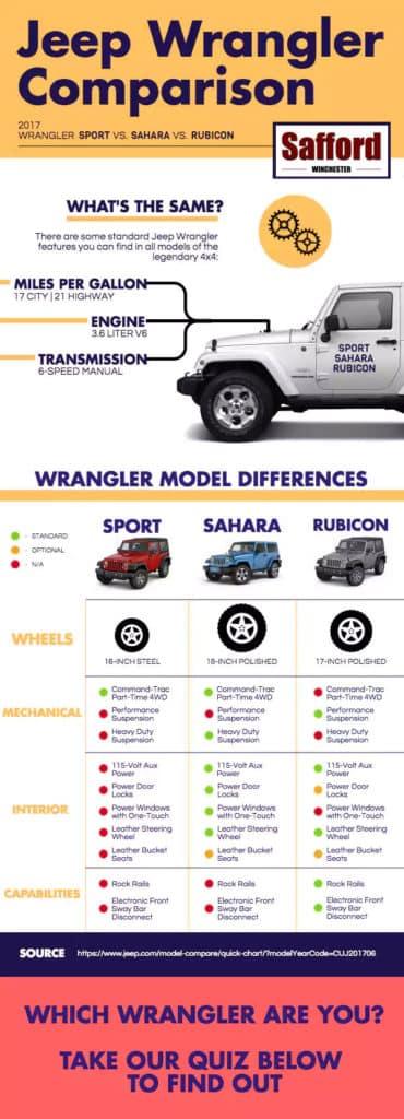 Jeep Wrangler Unlimited Comparison Chart : wrangler, unlimited, comparison, chart, Wrangler, Sport, Sahara, Rubicon, Comparison