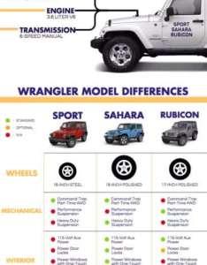 Jeep wrangler comparison also best for you sport vs sahara rubicon rh saffordofwinchester