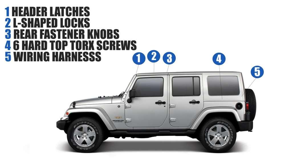 medium resolution of  jeep wrangler wiring harness hard top diagram