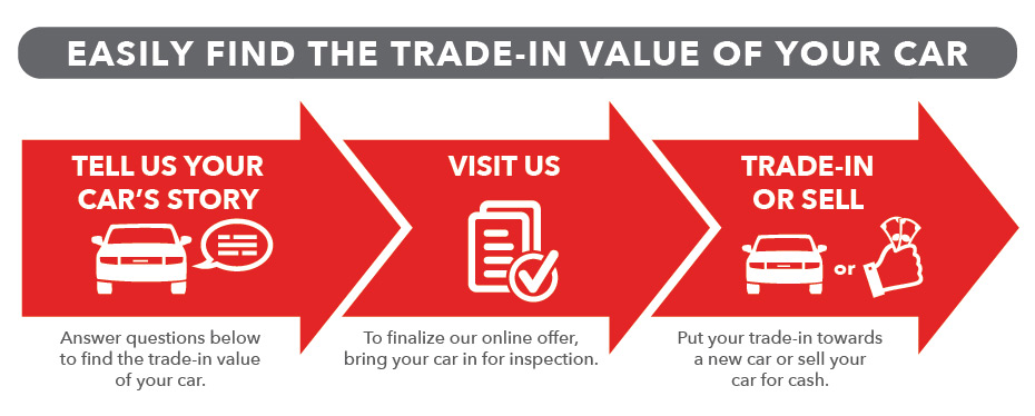 Car Trade In Value - What is Your Vehicle Worth? | Baxter Toyota