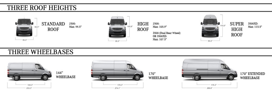 Sprinter Roof And Wheelbase