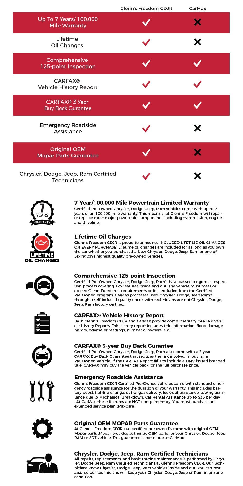 Carmax Finance Calculator : carmax, finance, calculator, Glenn, Freedom, CarMax, Glenn's, Chrysler, Dodge