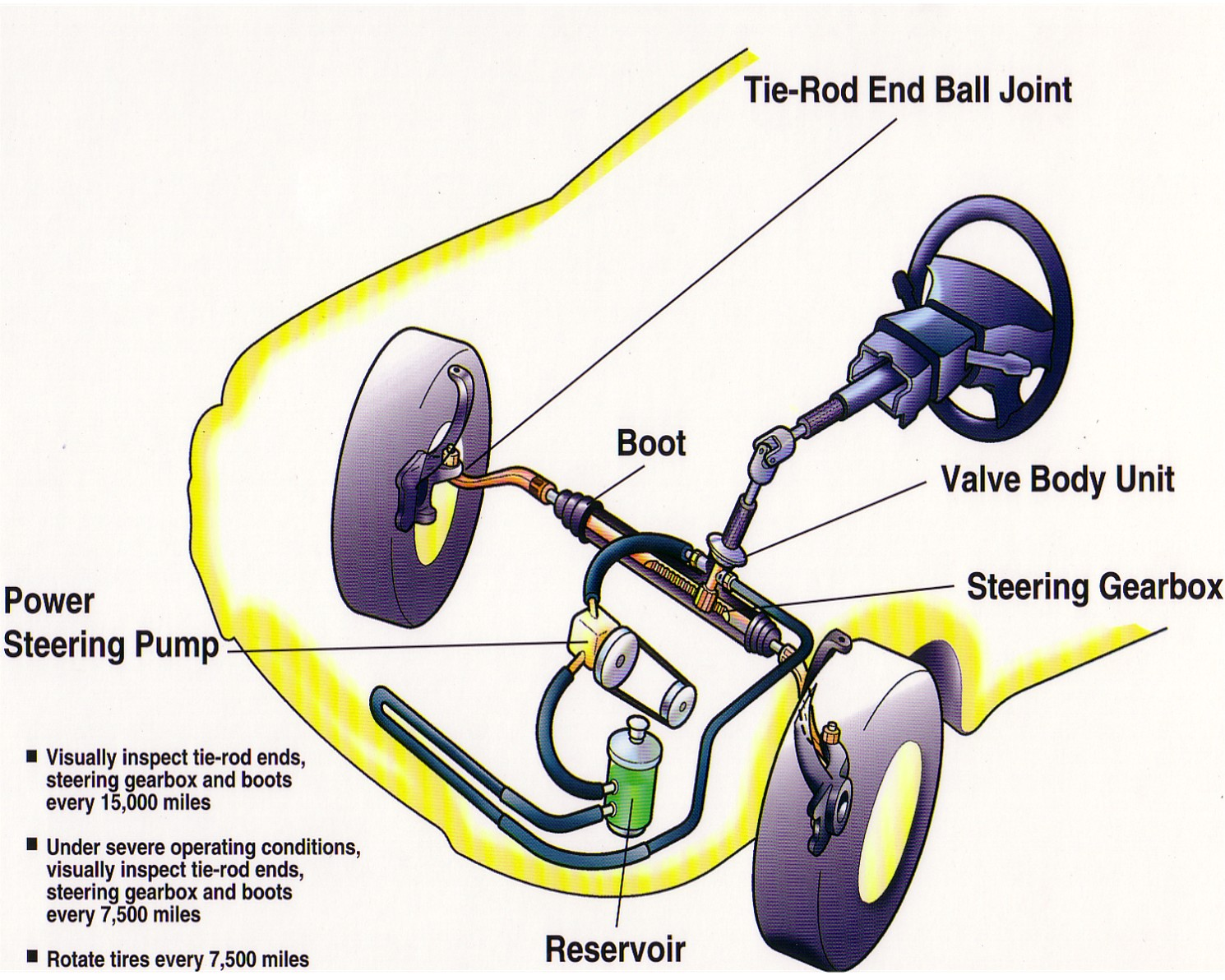 hight resolution of power steering maintenance free true or false