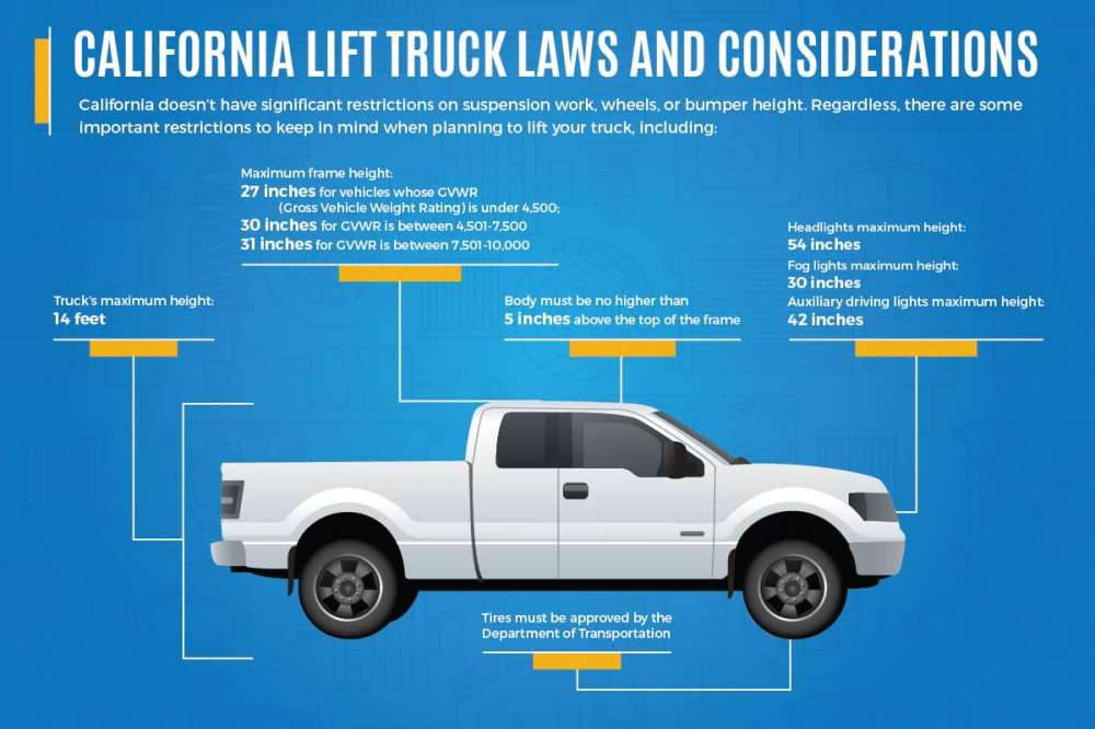 medium resolution of how to lift your truck