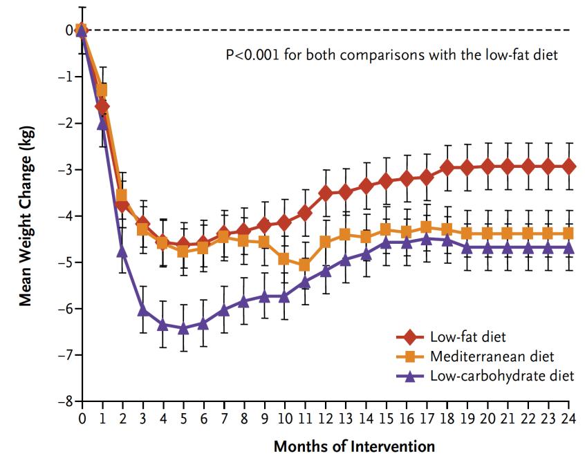 Här ser vi 24 månaders uppföljning av tre olika dieter: medelhavskost, lågkolhydratkost och fettsnål kost.