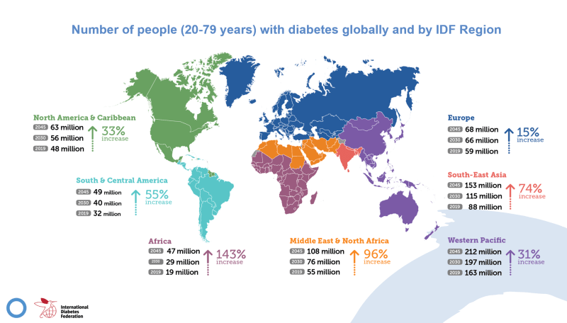 Change in Diabetes Prevalence Globally over 25 years IDF estimate