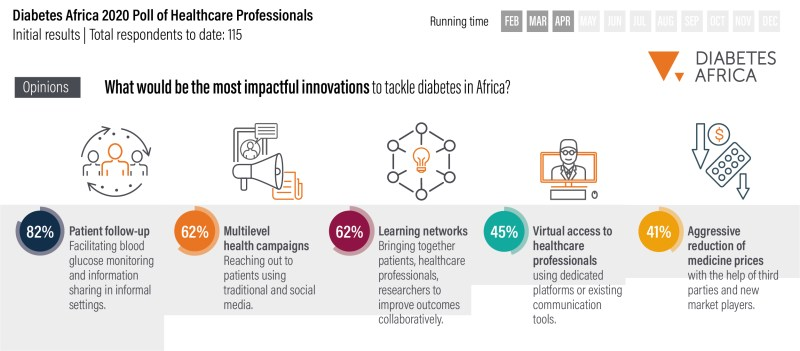 Diabetes Africa Poll of Healthcare Professionals (Innovation)