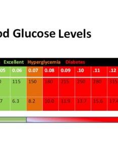 Blood levels chart also canre klonec rh