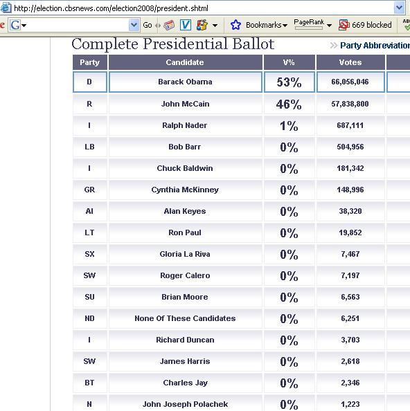 Final Results  http-election.cbsnews.com Nov, 4, 2008