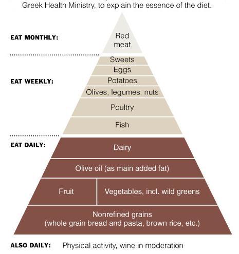 (c)2008 New York Times - Diet Pyramid - Greek, Mediterranean