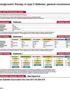 Diabetes blog bytes also medication algorithm ada education services rh diabetesed