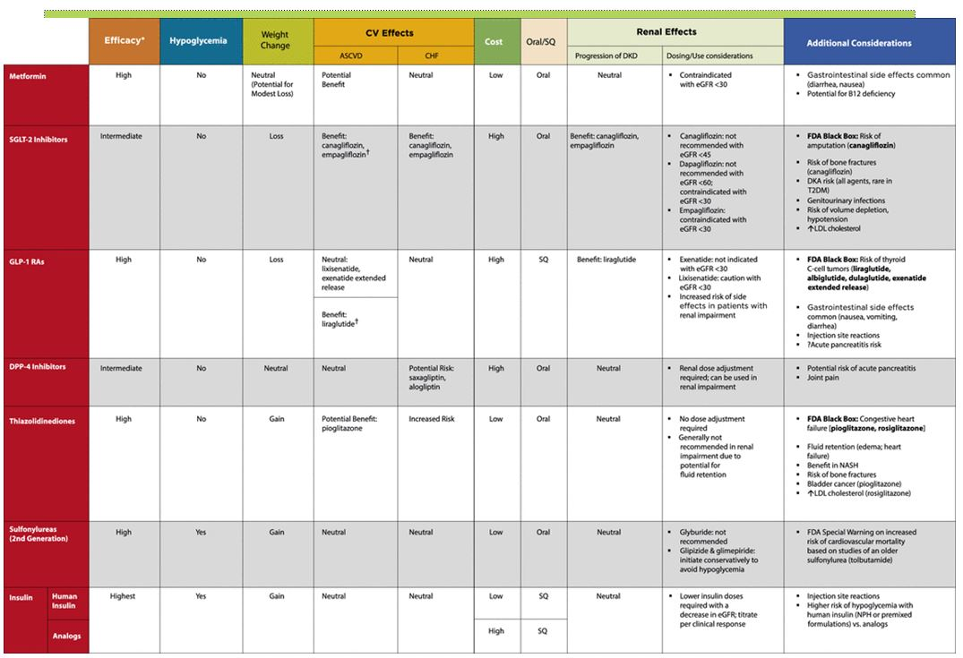 Med Charts Patients