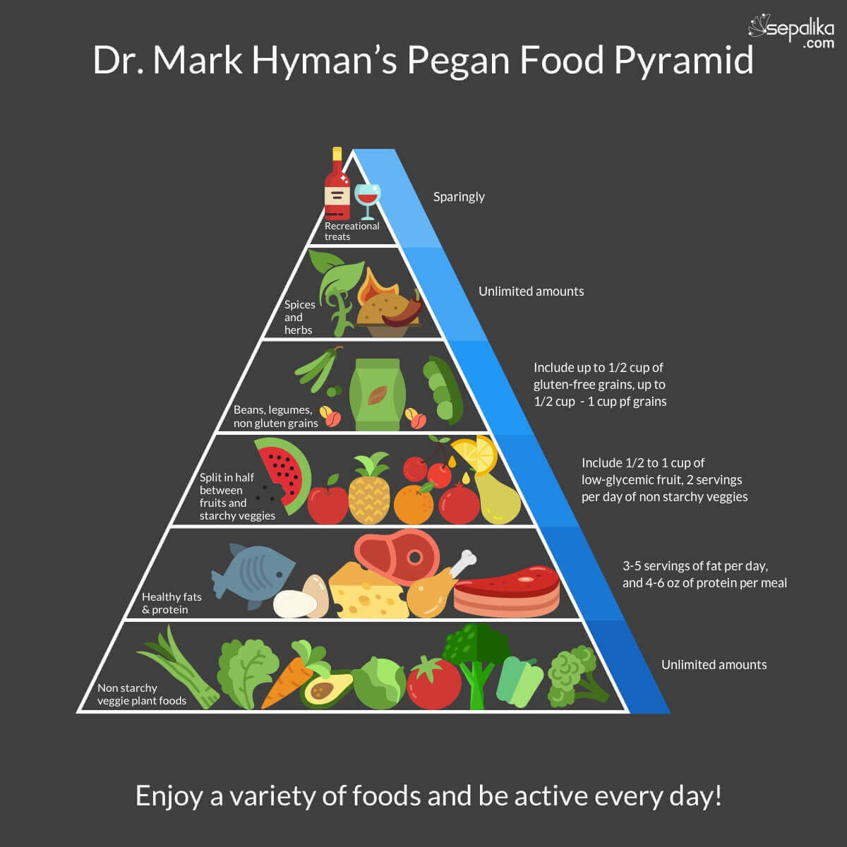 The Right Diabetes Food Pyramid To Control And Prevent