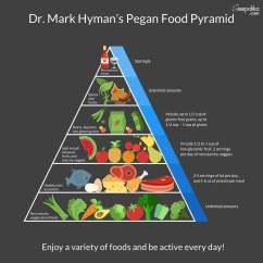 New Food Pyramid Diagram Club Car Xrt 800 The Right Diabetes To Control And Prevent