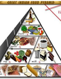 Diet charts based on food exchanges also diabetes india rh diabetesindia