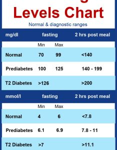 Diabetes blood sugar levels chart also printable rh diabetesmealplans