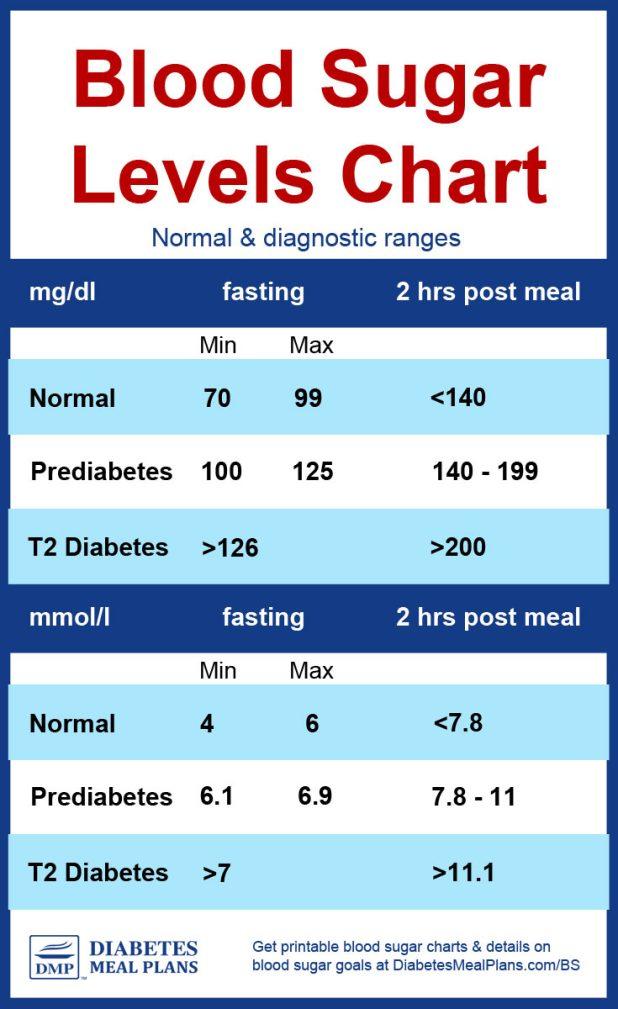 Blood Glucose Levels Table Brokeasshome Com