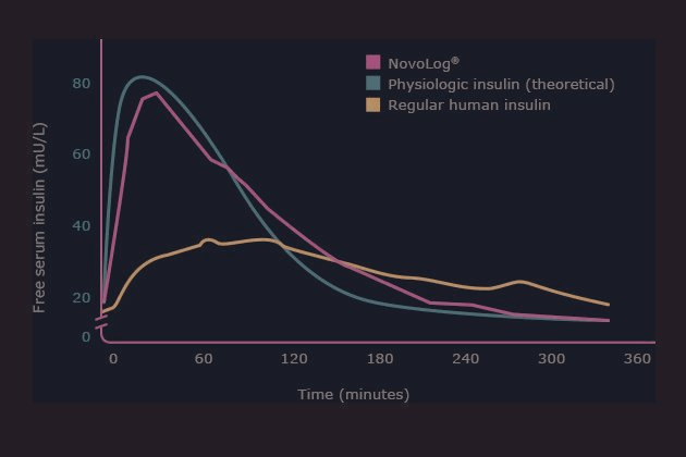 Insulin Sliding Scale Chart Humalog | DiabetesTalk.Net
