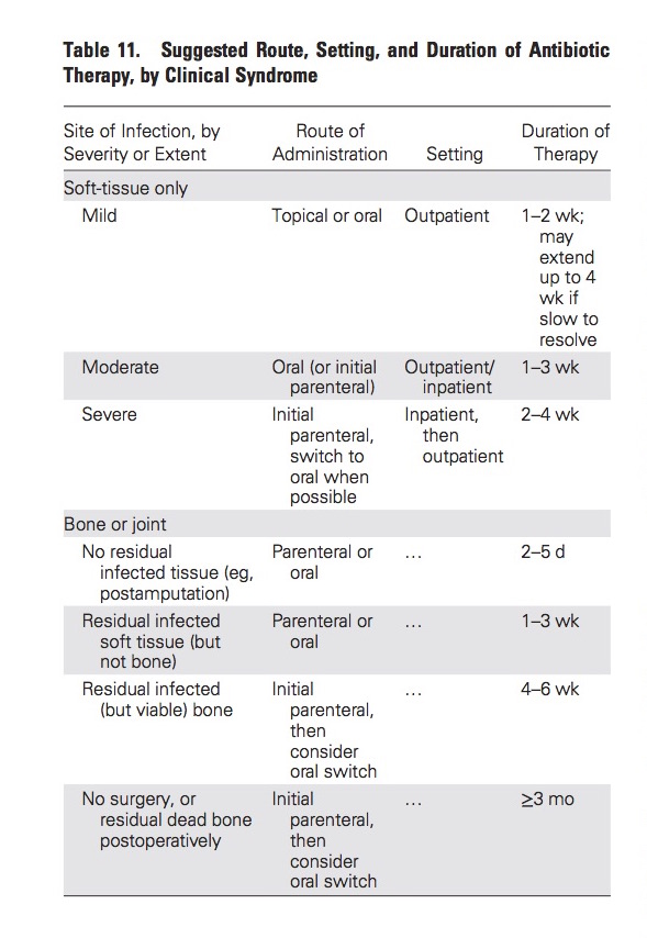 How long do we treat diabetic foot infections and osteomyelitis? Here's a menu.