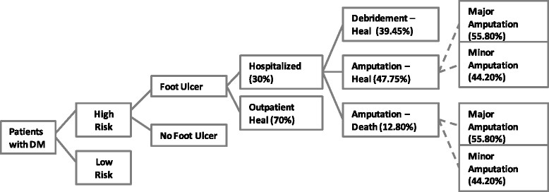decision tree diabetic foot peru