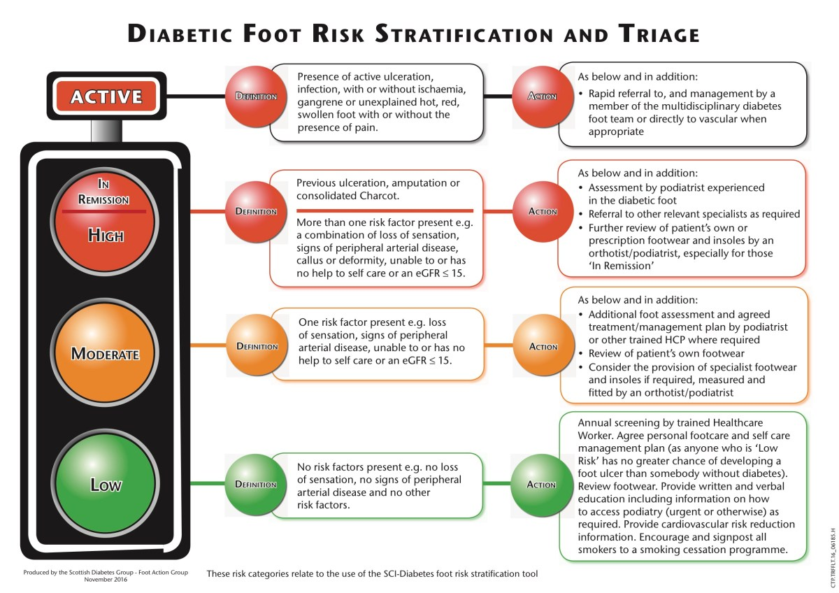"Diabetic Foot Risk Stratification: As Simple as Green, Yellow, Red-- and ""Active"""