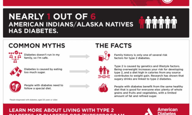 Resources for American Indian and Alaska Native People with Diabetes