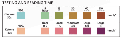 PetTest glucose and ketone testing and reading time table
