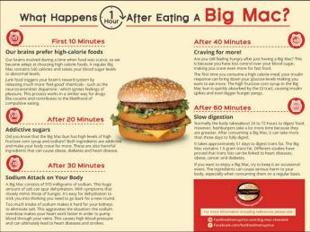 Big mac, restaurant, diabète, infographie, effets d'un big mac