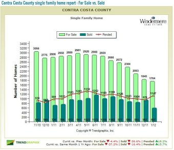 get contra costa housing market trends