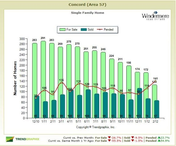 concord ca housing trends, real estate market