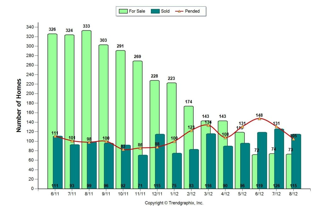 Concord CA real estate market stats