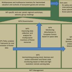 Inventory Management Model Diagram Whirlpool Duet Dryer Belt Project Structure Diabolo