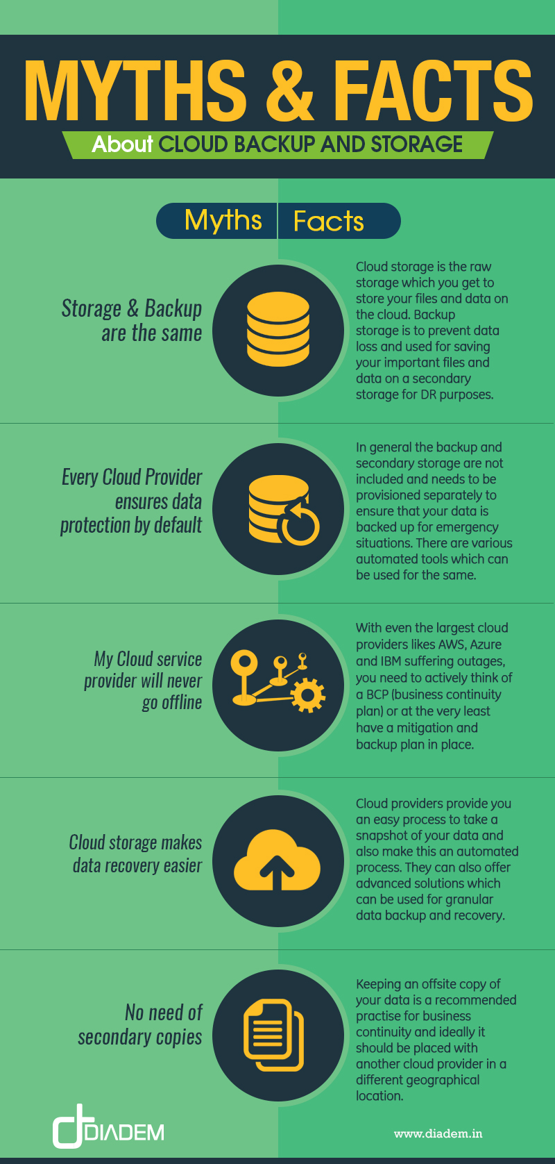 Cloud Backup and Storage - Infographic