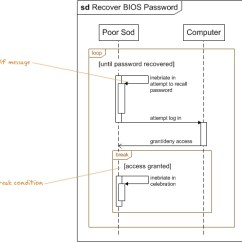 How To Show Loop In Sequence Diagram Usb Wiring Power View Desvelando El Islam