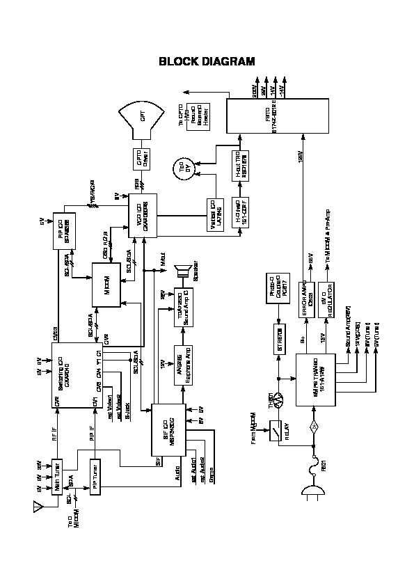 lg Chasis LG MC99GA CP21Q20. CP 29K44P pdf Diagramas de