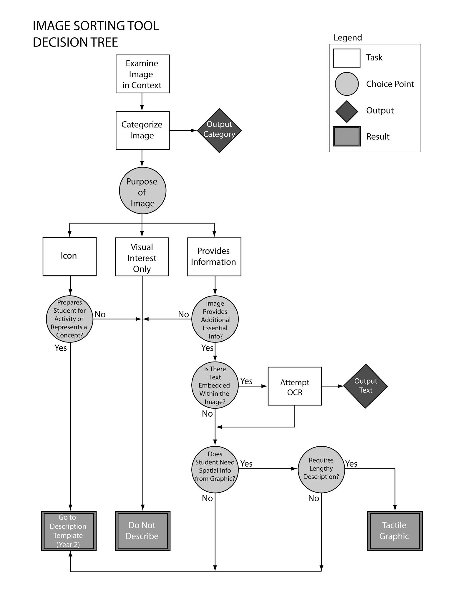 hight resolution of  flow chart