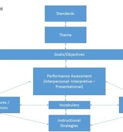 process flow diagram guidelines [ 1280 x 720 Pixel ]