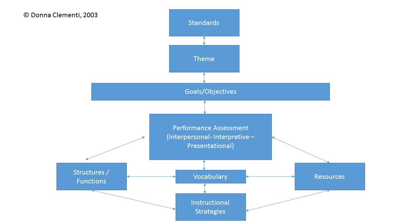 hight resolution of process flow diagram guidelines