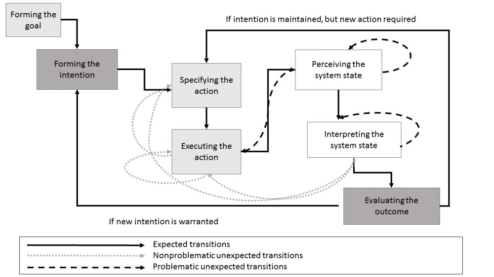 medium resolution of an example of of a flow chart with multiple paths the context of the chart