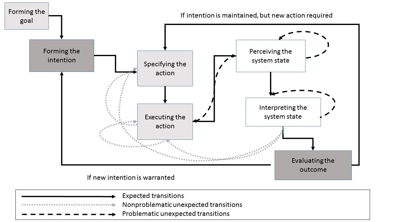 hight resolution of an example of of a flow chart with multiple paths the context of the chart