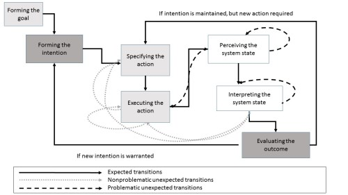 small resolution of an example of of a flow chart with multiple paths the context of the chart