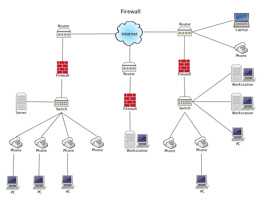 Cartoon Networks: Firewall Network Diagram