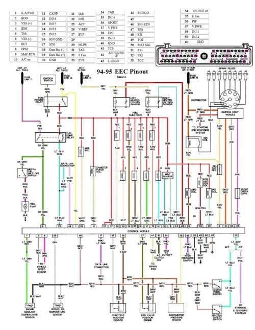 small resolution of eec wiring diagram 94 95 mustang eec wiring diagram pinout 1995 mustang gt radio wiring diagram