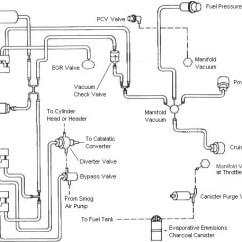 2002 Ford Taurus Cooling System Diagram Rcd Circuit Breaker Wiring 87-93 Fox Body Mustang 5.0 Vacuum