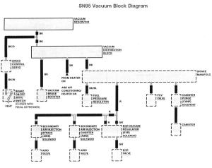 9498 Mustang Fuse Locations and ID's Chart Diagram (1994