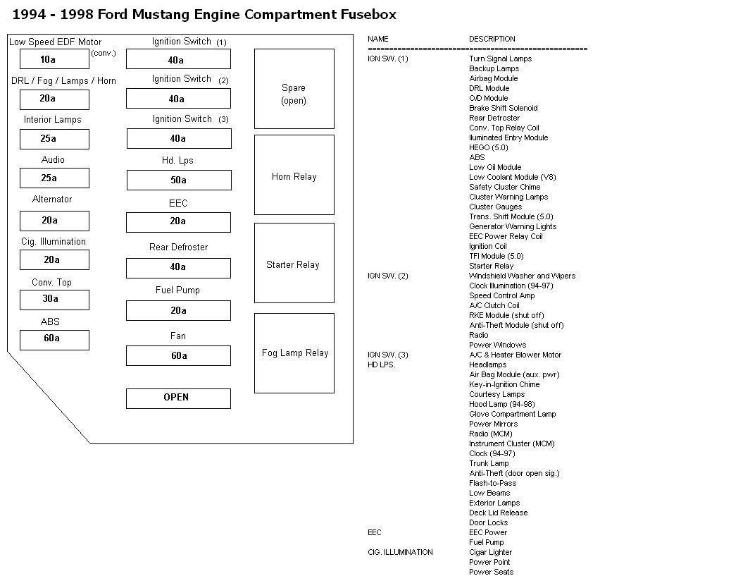 Ford F53 Fuse Box