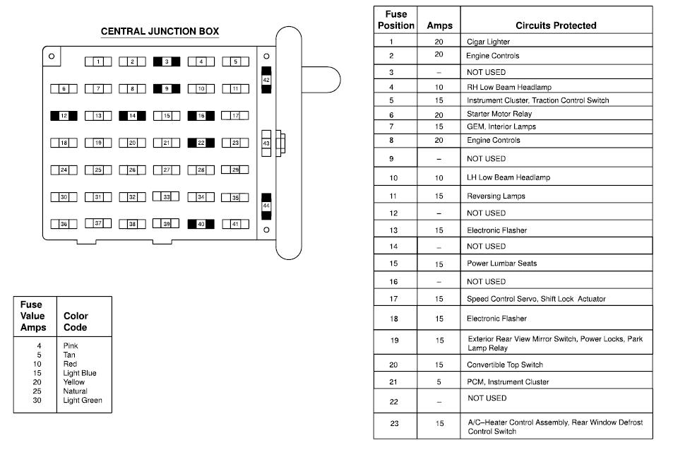 2001 dodge ram wiring diagram 2005 neon starter mustang under dash fuse block
