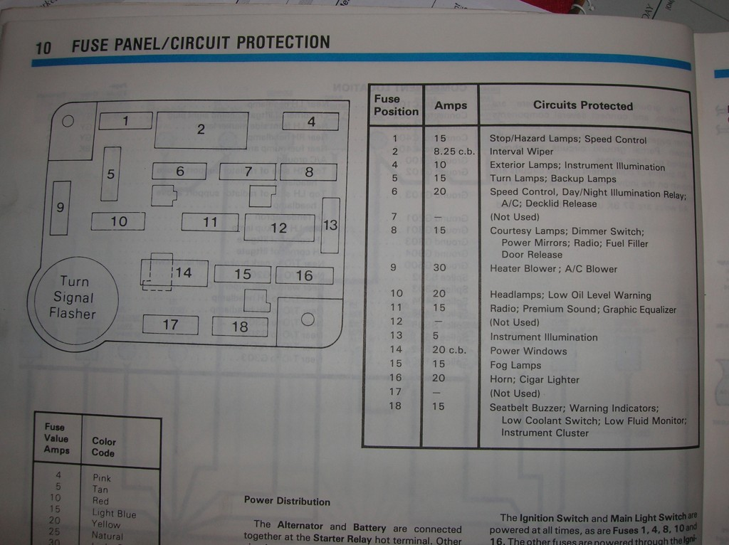 91 mustang fuse panel diagram 1987 mustang engine bay fuse box diagram #11