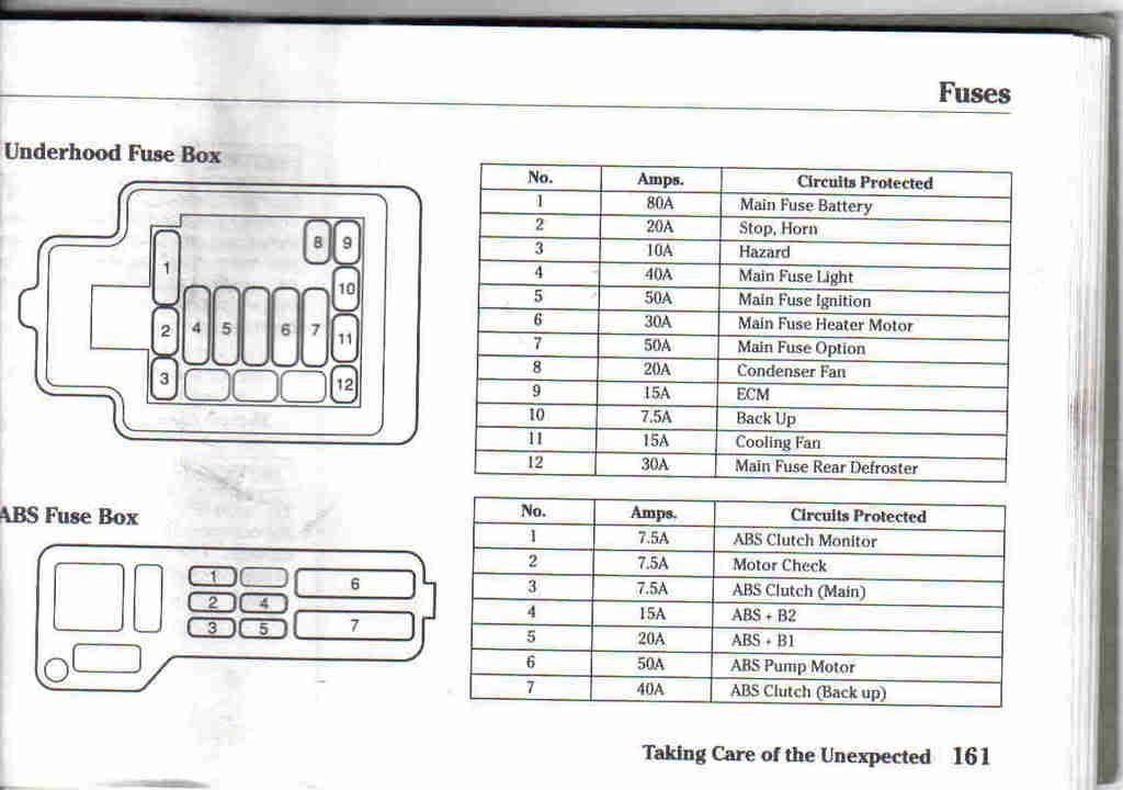 1990 Honda Civic Fuse Box Listing - Trusted Wiring Diagram
