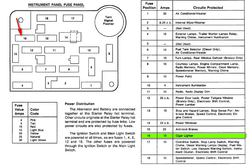 2001 ford f150 lariat fuse panel diagram cigar cigarette lighter rh diagrams hissind com 1992 ford f150 fuse box diagram under hood 1992 ford f150 fuse box diagram under hood